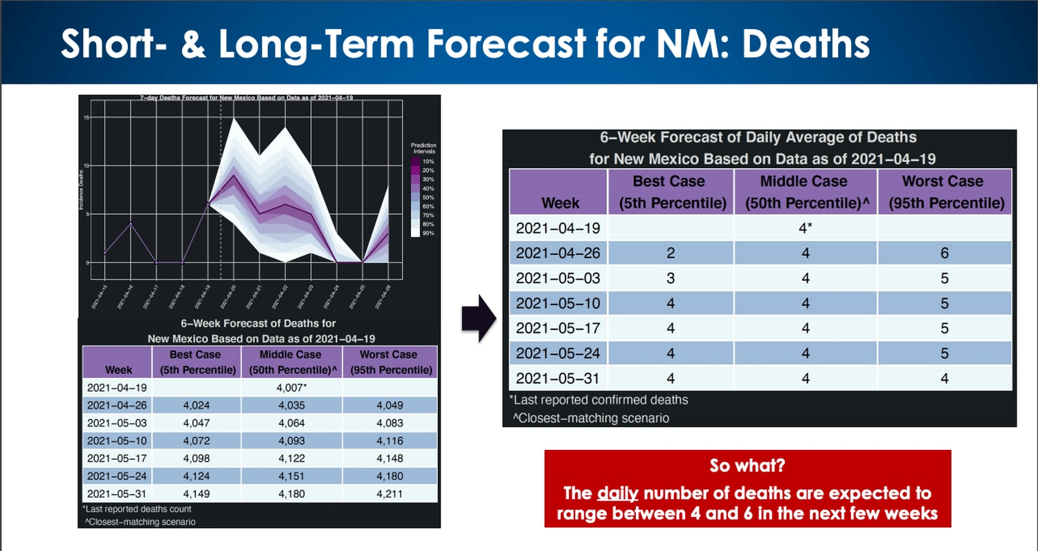 LANL forecasts daily deaths to range between four and six over the next few weeks.