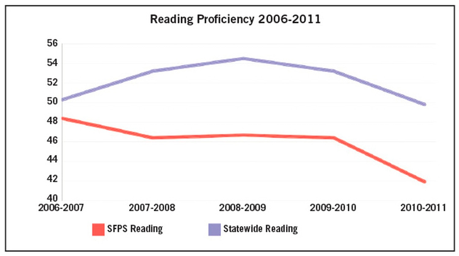 Test scores aren't the only indicator of SFPS' deficiency relative to the rest of the state. Last year, its high school graduation rate—53 percent—was the second-worst out of all 89 New Mexico school districts.