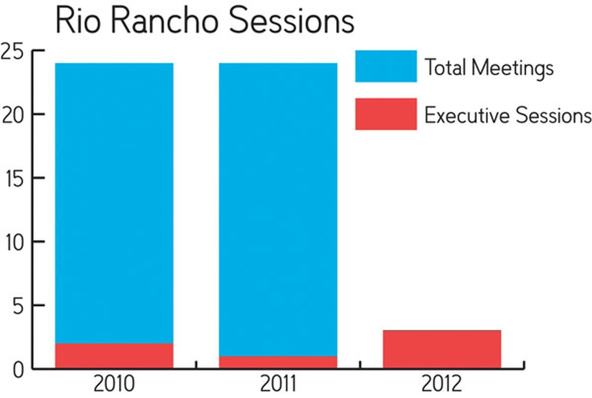 Rio Rancho City Council was able to conduct its business and still hold far fewer executive sessions than the City of Santa Fe.