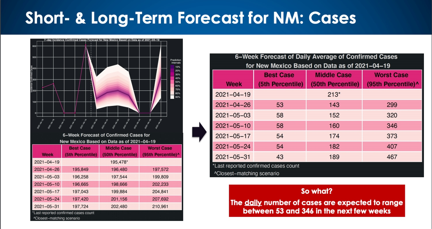 LANL modeling shows NM tracking with its middle-case scenario for COVID-19 cases.
