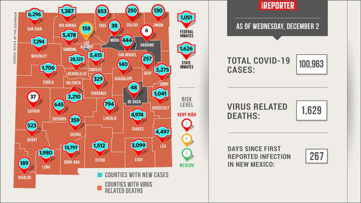 Jackson County reports two more COVID-19 deaths; 65 new cases