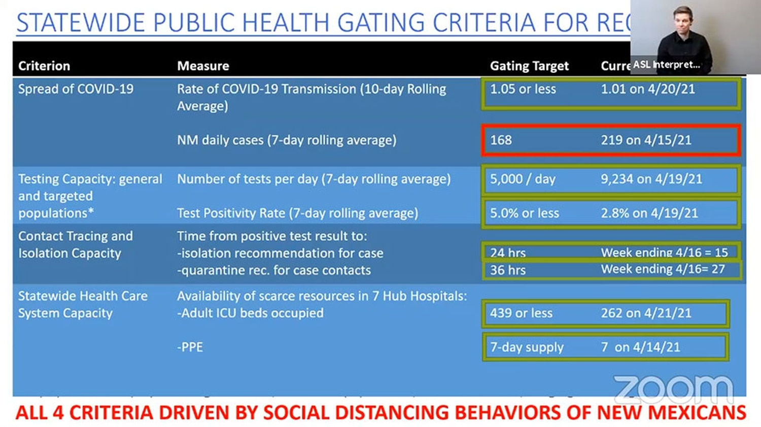 Health officials are looking at changes to the red-to-green framework metrics as well as the statewide gating criteria, which they plan to introduce in two weeks.
