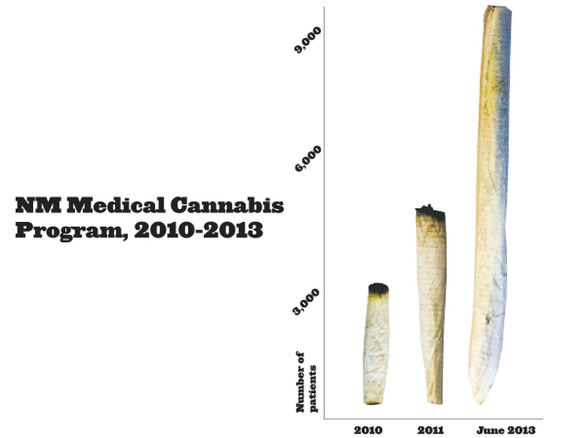 The number of patients enrolled in New Mexico's Medical Cannabis Program has tripled since Gov. Susana Martinez took office, from 3,048 in 2010 to more than 9,100 today.