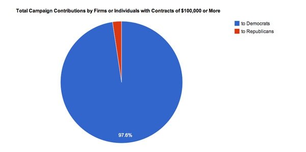According to SFR's research, the bulk of the firms and lawyers who contract with the state donate to Democrats, many of them judicial candidates. (Since the vast majority of state legal contracts are $100,000 and higher, SFR only checked contractors with $100,000 or more in state business for their contributions.) The largest single contribution by a single firm was the $11,879.53 donated to Brian Colón, the 2010 Democratic candidate for lieutenant governor.