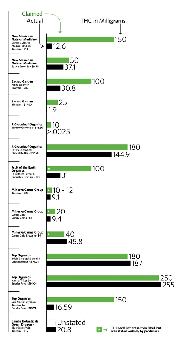 The Results Are In SFR's secret-shopper patient bought 14 cannabis-derived edible products from four Santa Fe dispensaries and three in Albuquerque on May 22. She delivered them to the only private laboratory in New Mexico approved by the Department of Health to conduct tests for the Medical Cannabis Program. (Note: Since only patients certified by the state are permitted to possess these goods, SFR never touched them. We drove the shopper to the stores and then straight to the lab.) This chart shows what product labels claimed the brownies, candies and tinctures contained and the scientific lab results of their actual content.