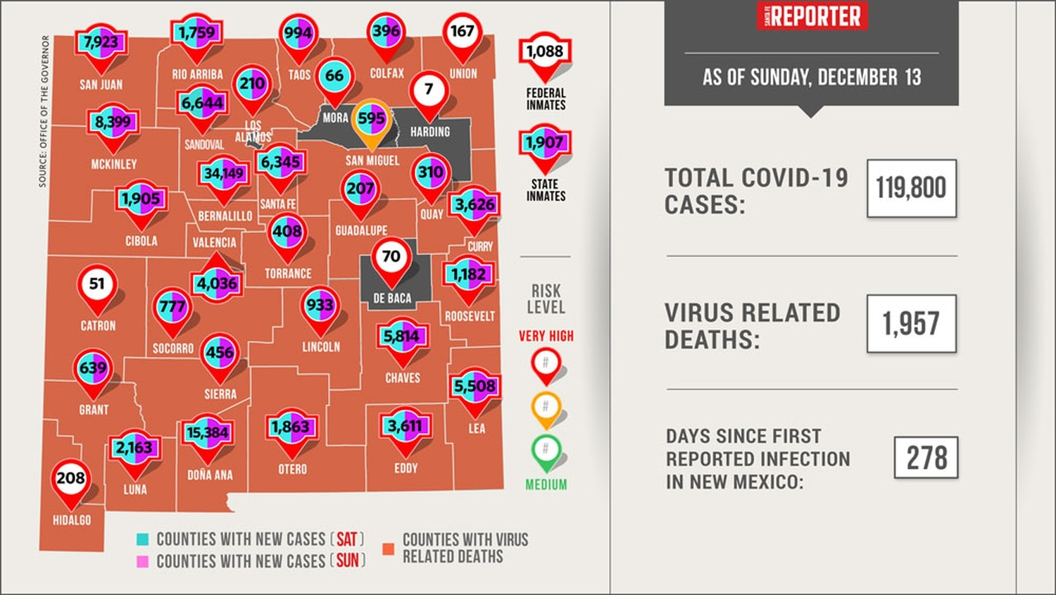 Thurston County adds 50 new COVID-19 cases Monday