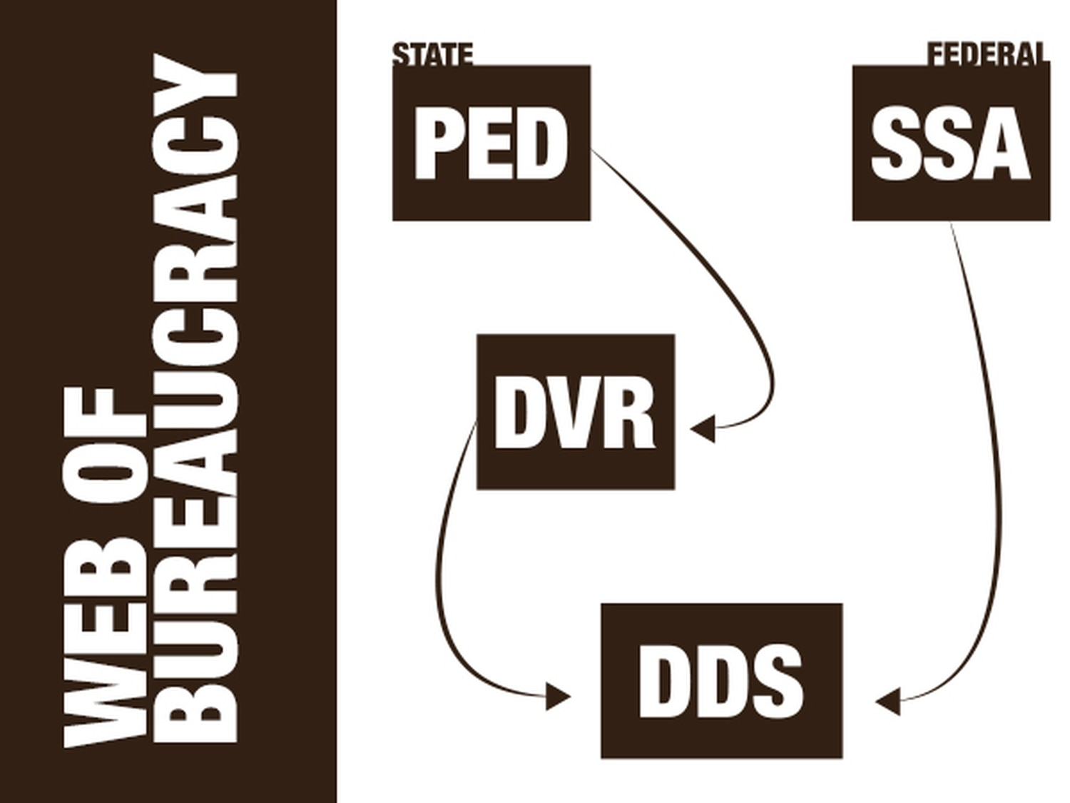 A complex web of state and federal bureaucracy governs New Mexico DDS, the agency responsible for processing Social Security disability benefits.