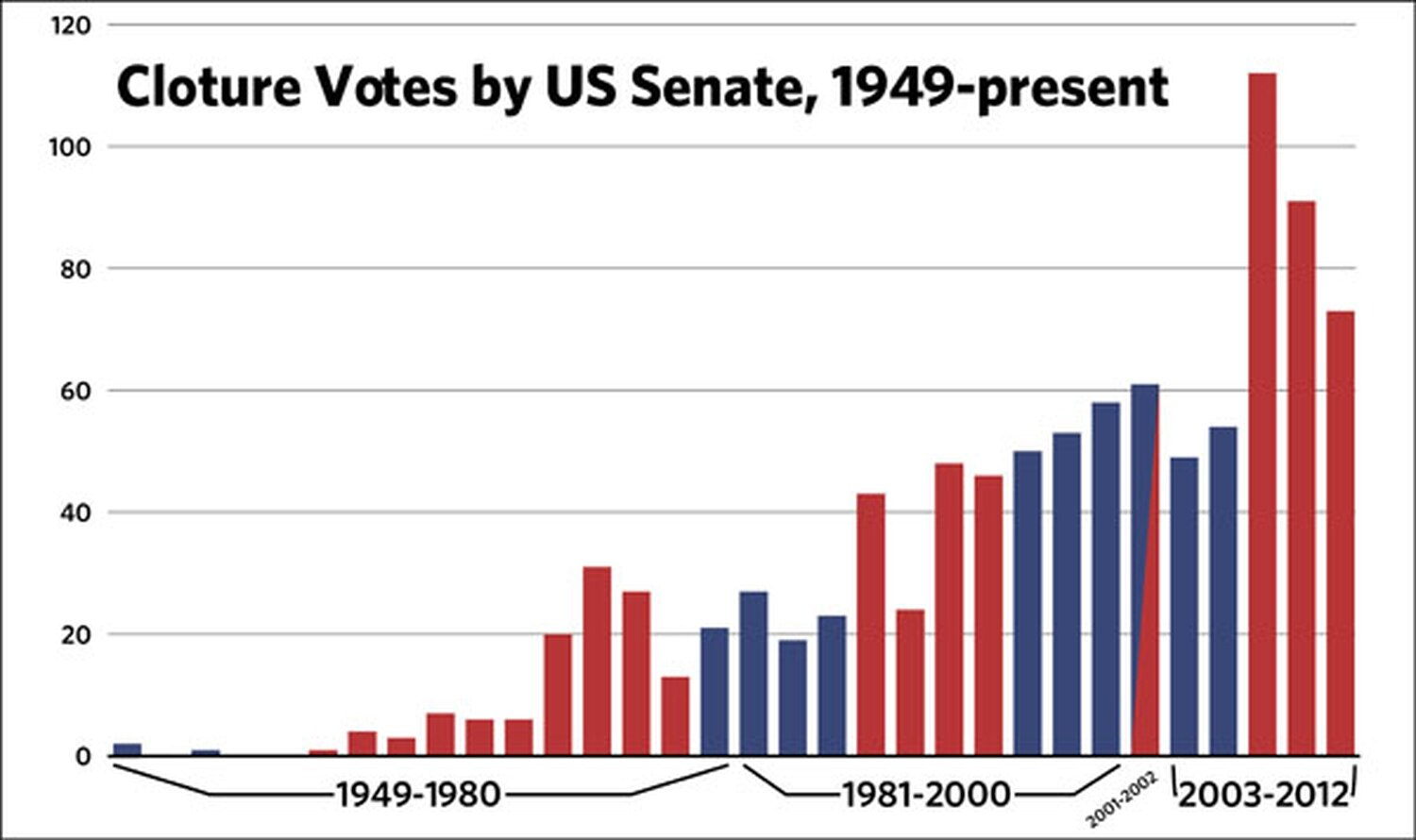 This chart shows the number of cloture votes, which are generally used to stop a filibuster, and therefore reflect an increase in filibusters. Columns are color-coded by minority party (red for Republicans, blue for Democrats). Source: senate.gov