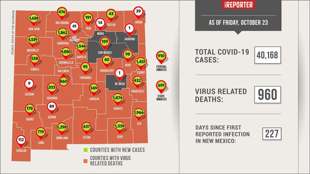 New Mexico Reports 797 New COVID-19 Cases