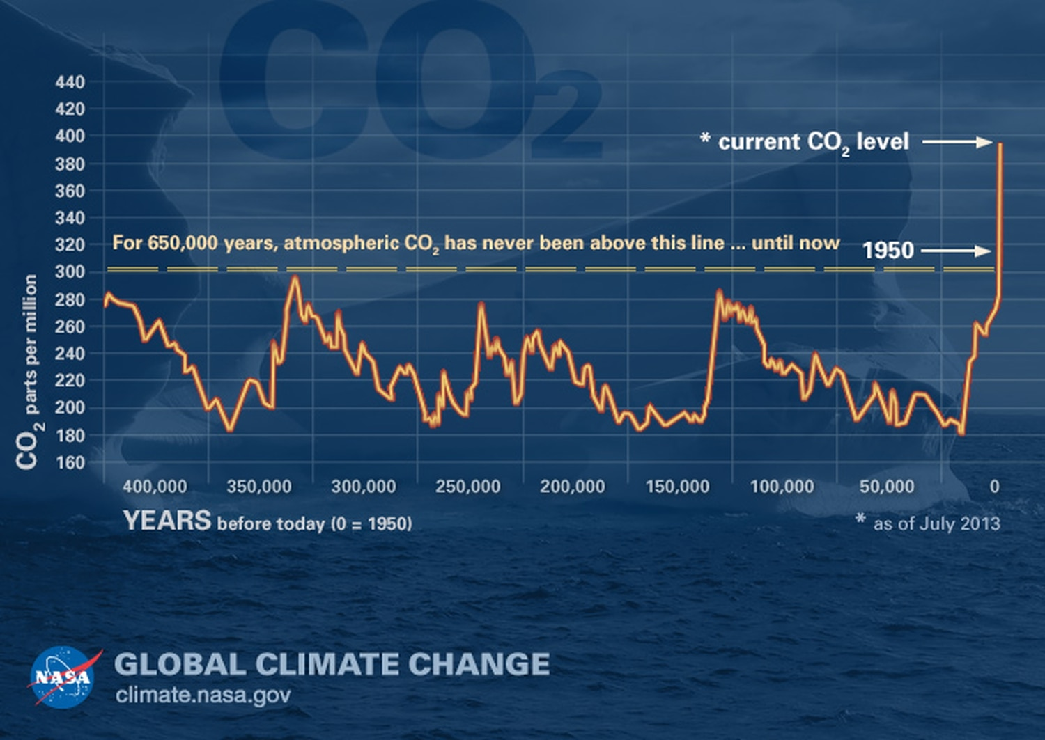 According to NASA, carbon dioxide levels in the atmosphere are higher than they have been at any time in the past 400,000 years. During ice ages, levels were about 200 parts per million (ppm), and during the warmer interglacial periods, they were about 280 ppm. In 2013, they rose above 400 ppm for the first time in recorded history.